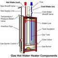How Do Gas Water Heaters Work?