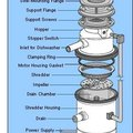 How to Disassemble a Garbage Disposal