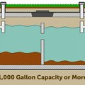 How to Calculate Septic Tank Size
