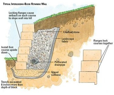 retaining wall diagram