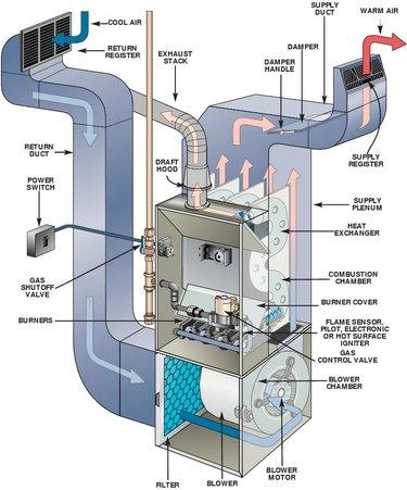 Standard forced air furnace.