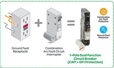 Arc fault and ground fault protection.