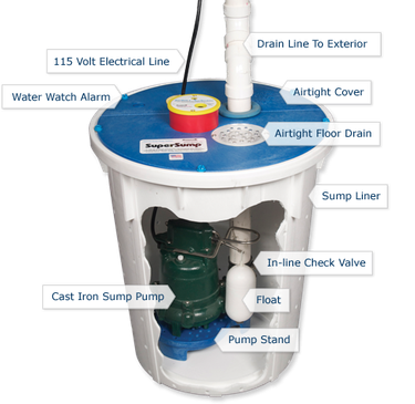 Sump pump system cutaway diagram.