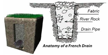 Schematic of a French drain.