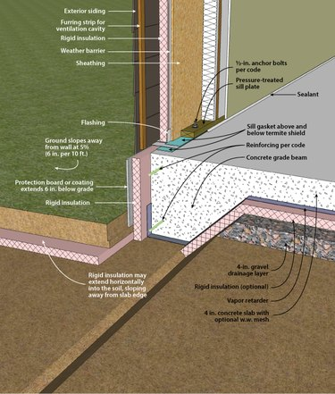slab-on-grade foundation and wall
