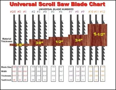 Scroll saw blade chart.