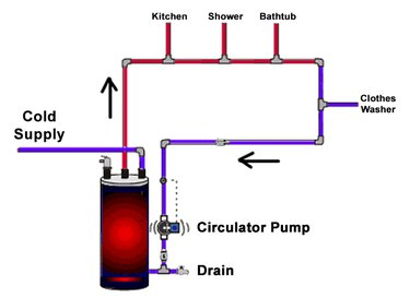 Hot water recirculating system.