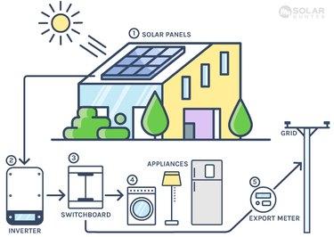 Solar pv system diagram.