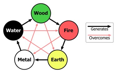 The five natural elements.
