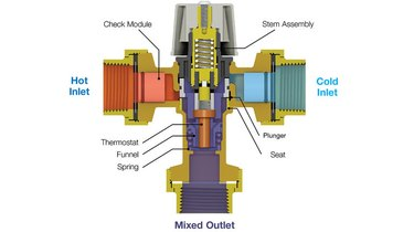 Schematic of thermostatic valve.