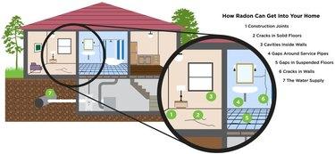 House cutaway shows how radon enters.