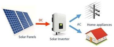 Solar system inverter.