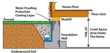 Diagram of drain tile and foundation