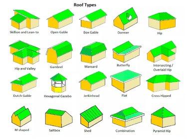 Twenty different roof styles.