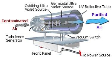 Ultraviolet air purifier.