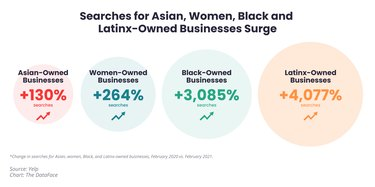 graphic showing increase in searches for asian-, Black-, Latinx-, and women-owned businesses on Yelp