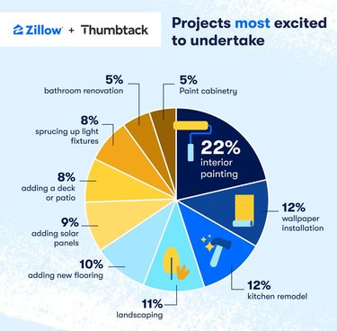 """pie chart in various colors with text """"Zillow + Thumback"""" and """"Projects most excited to undertake"""""""