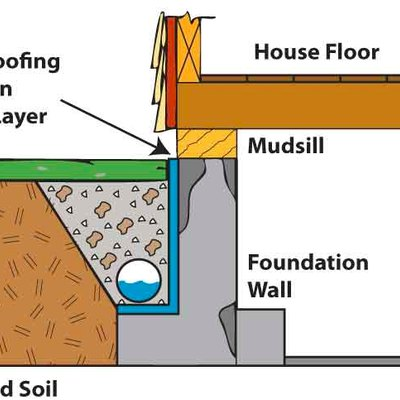 What is Drain Tile?  Do I Need It?