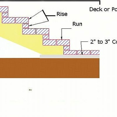 How to Lay Out Brick Steps