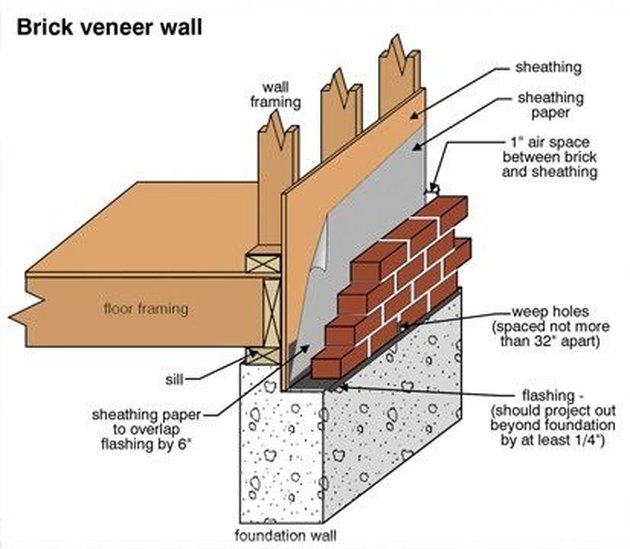 Brick veneer construction.