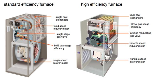 comparison of standard and high efficiency furnaces