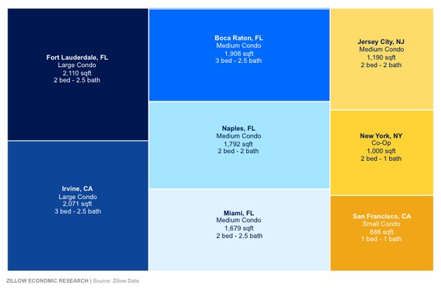 infographic showing what size condo $1 million gets you in different cities