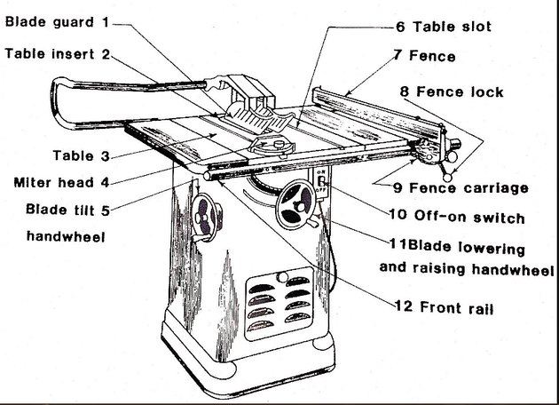 Diagram of table saw.