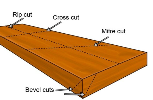 Crosscuts, miter cuts and bevel cuts.