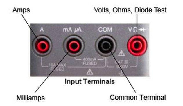 Multimeter input ports.