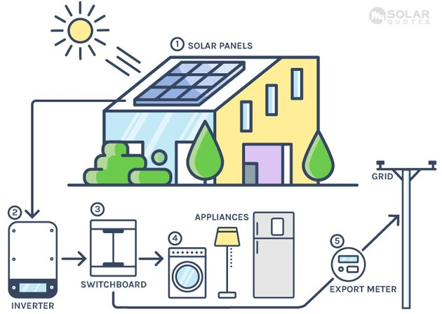 Solar Pv Systems Backup Power Ups Systems: Are Solar Panels Worth It?