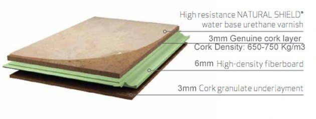 The composition of cork flooring
