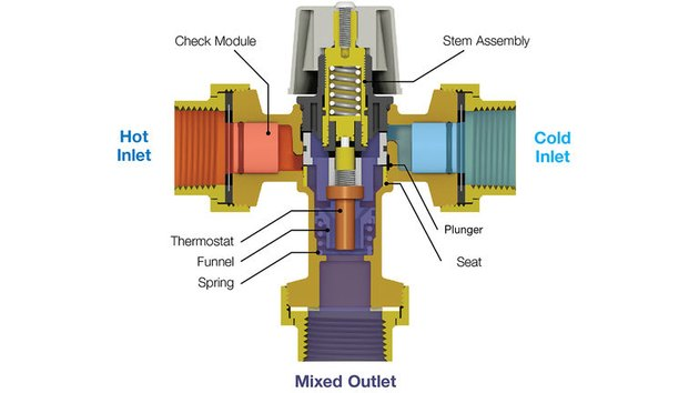 Schematic of thermostatic valve.