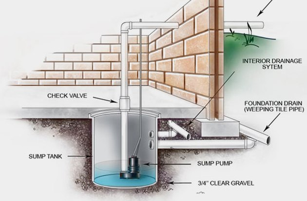 Drain tile with sump pump.