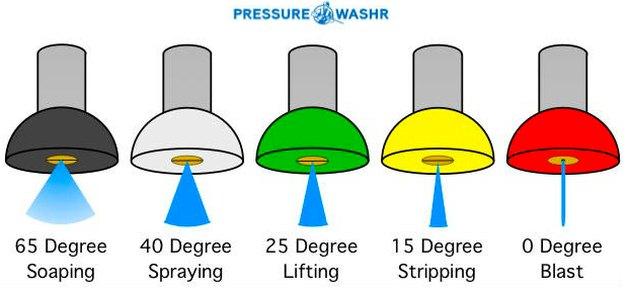 Pressure washer nozzle color code.