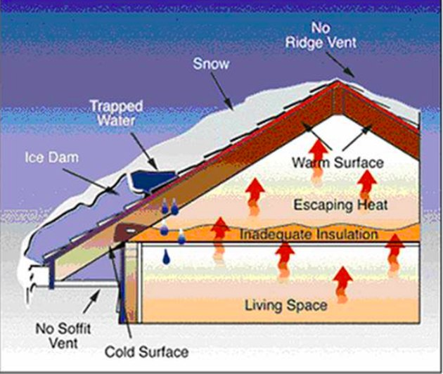 Diagram of ice dam formation.