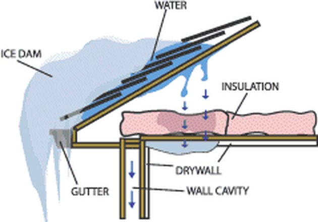 Schematic of an ice dam.