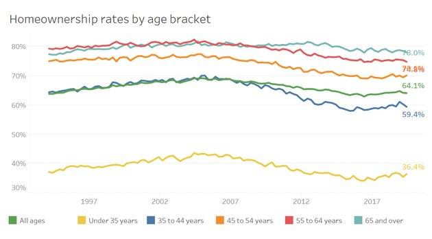 graph showing homeownership rates across demographics