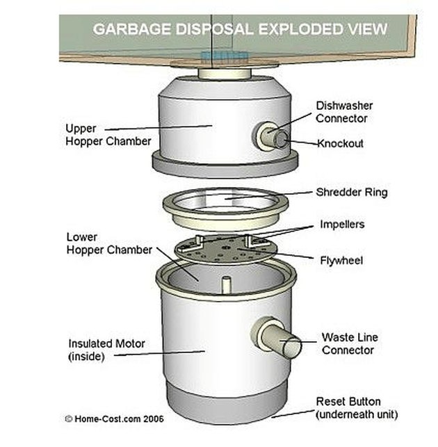 Expanded view of a garbage disposal.