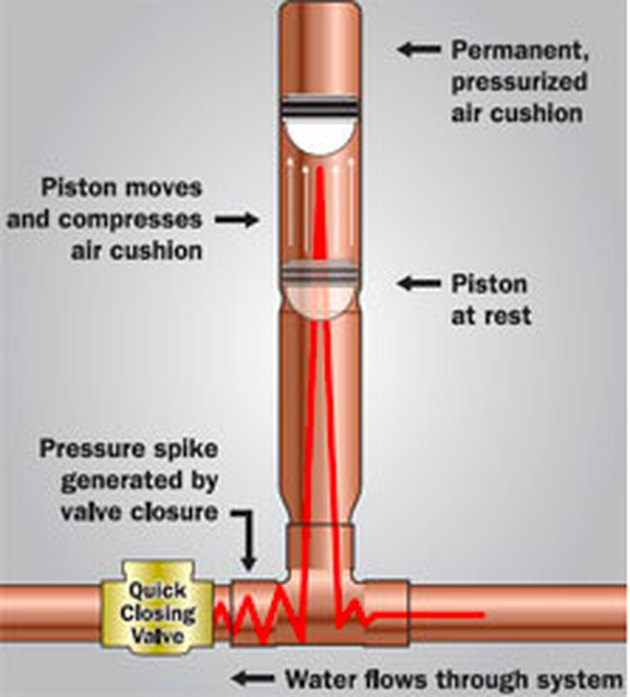Diagram of water hammer arrestor.