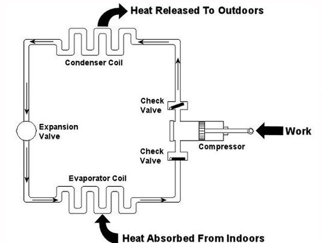 A typical refrigeration system.