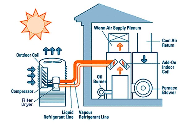 Schematic of central air system.