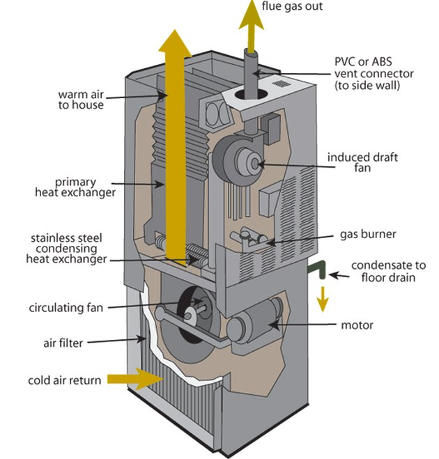 Schematic view of a furnace.