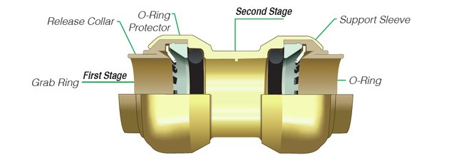 Diagram of push-fit connection.