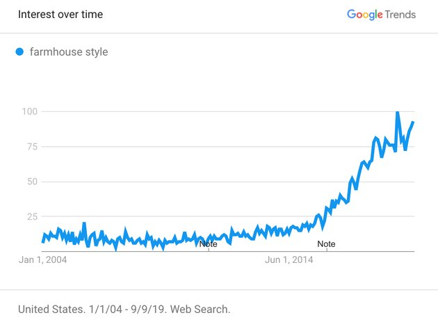 "google trends chart showing growth of ""farmhouse style"""