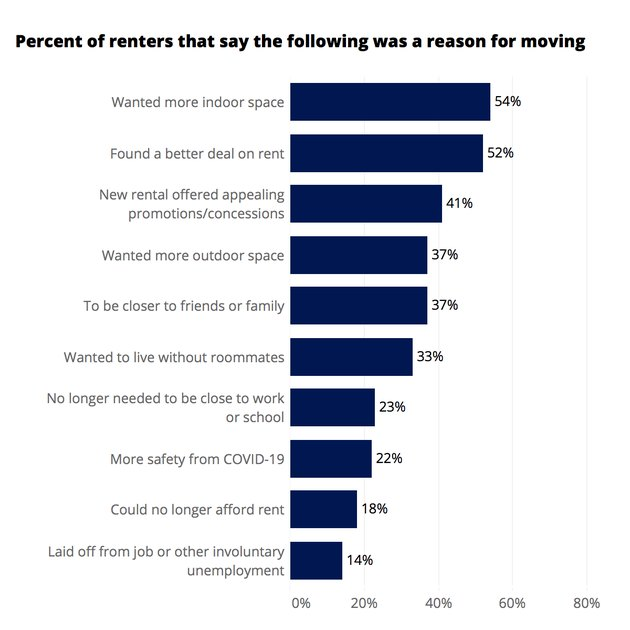 """infographic with title """"percent of renters that say the following was a reason for moving"""""""