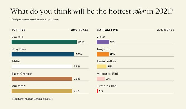 1stdibs survey results for hottest colors in 2021