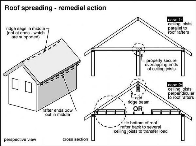 How to Fix a Sagging Roof Line | Hunker
