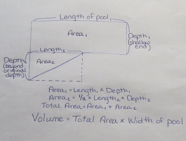 How to find the perimeter circumference surface area and - Volume of a swimming pool formula ...