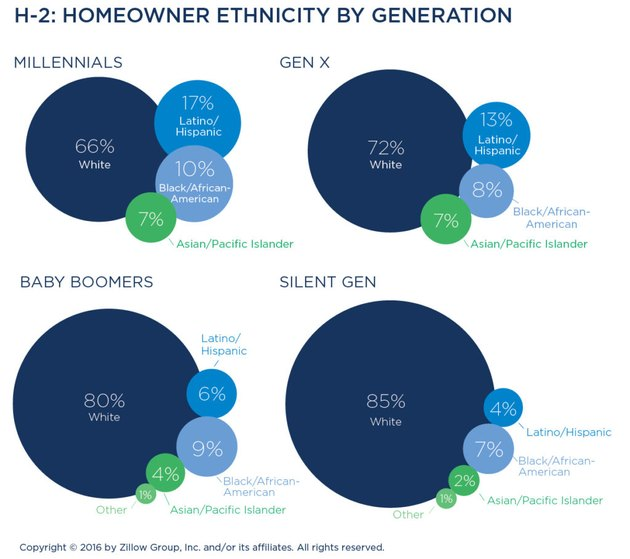 diversity of homebuyers