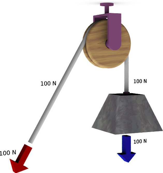 Diagram of simple fixed pulley.